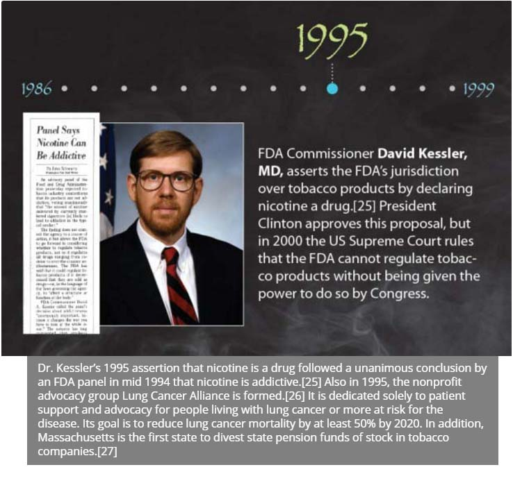 Smoking 1986 1999 14