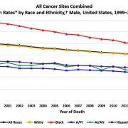 2014 Cancer Death Rates for US Men Graph